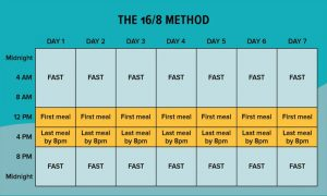 Intermittent Fasting: New Trend on the Fitness Block for Weight Loss